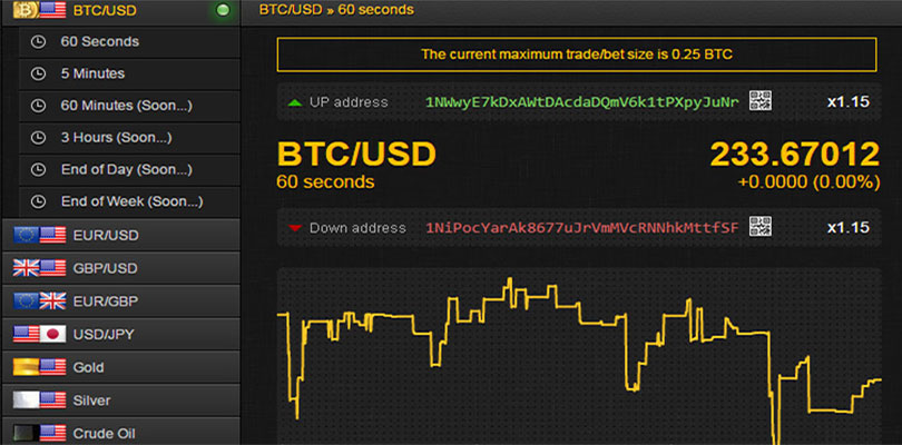 How to trade bitcoin in bainary