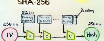 What is SHA-256 Algorithm and how Does It Function in the Bitcoin